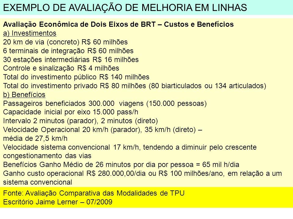 Avaliação Econômica de Dois Eixos de BRT – Custos e Benefícios a) Investimentos 20 km de via (concreto) R$ 60 milhões 6 terminais de integração R$ 60