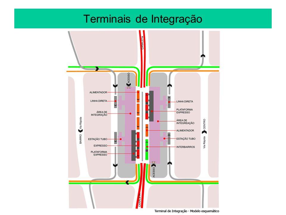30 E)LINHAS NA ÁREA CENTRAL – Perguntas: 14)Qual o tipo de operação de ônibus mais aconselhável na área central das grandes cidades.