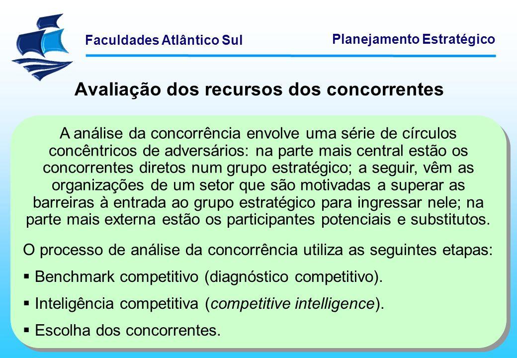 Faculdades Atlântico Sul Planejamento Estratégico Avaliação dos recursos dos concorrentes A análise da concorrência envolve uma série de círculos conc