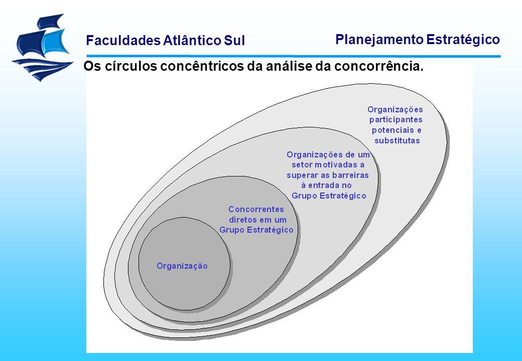 Faculdades Atlântico Sul Planejamento Estratégico Os círculos concêntricos da análise da concorrência.