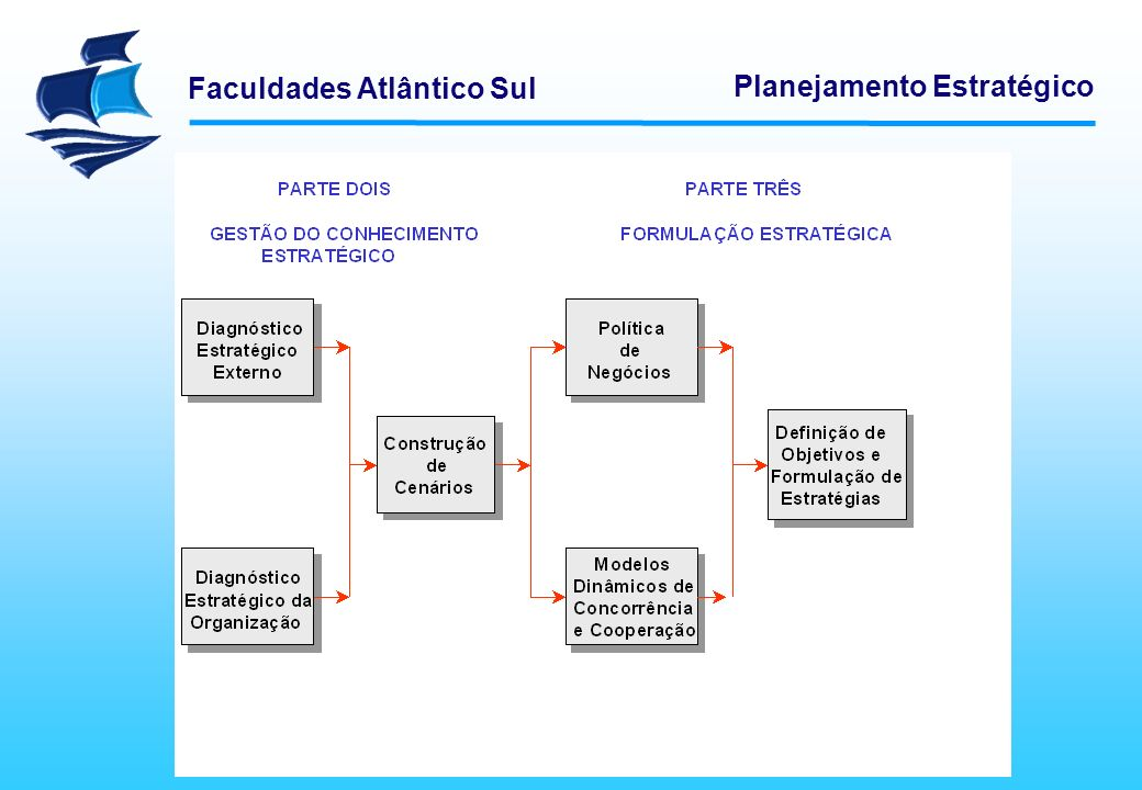 Faculdades Atlântico Sul Planejamento Estratégico Avaliação dos recursos dos concorrentes O objetivo da inteligência competitiva é levar a organização a pensar várias jogadas a frente.