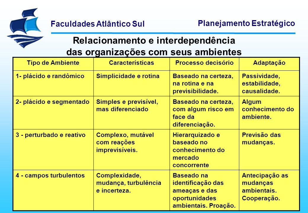 Faculdades Atlântico Sul Planejamento Estratégico Relacionamento e interdependência das organizações com seus ambientes Tipo de AmbienteCaracterística