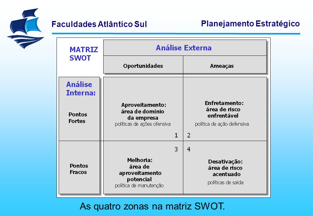 Faculdades Atlântico Sul Planejamento Estratégico MODELOS DE APOIO À DECISÃO Quadrante 1 – se propõem políticas de ação ofensivas, ou seja, o uso de forças e capacidades da organização para aproveitar as oportunidades identificadas.