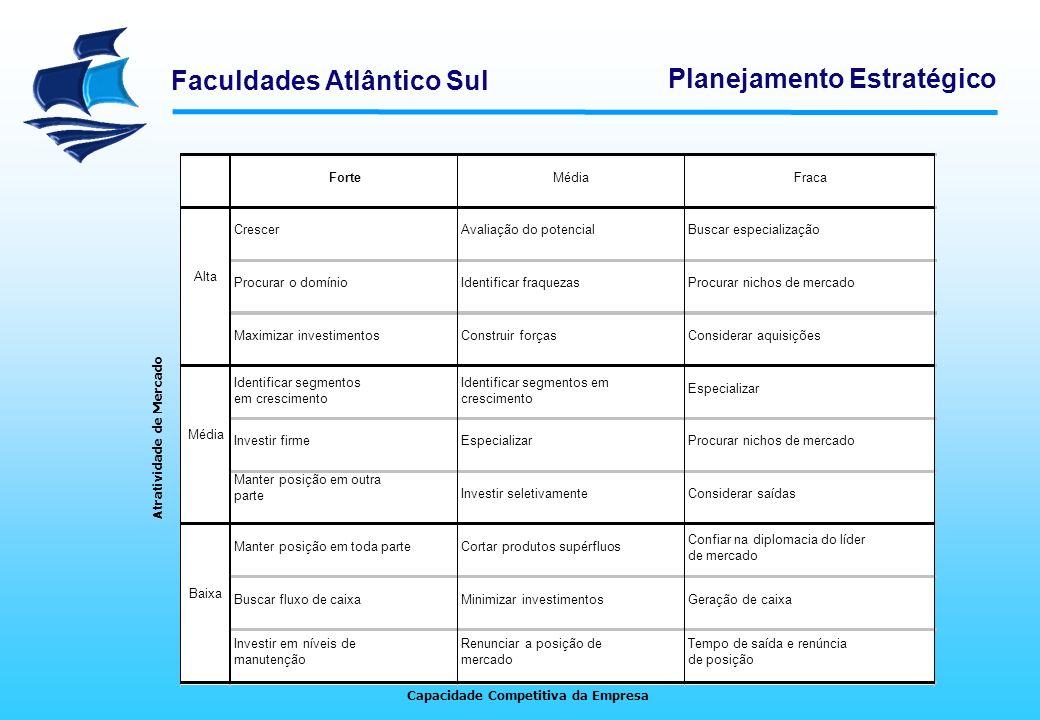 Faculdades Atlântico Sul Planejamento Estratégico MODELOS DE APOIO À DECISÃO Cada negócio da organização (UEN) é traçado na matriz com duas dimensões: atratividade do setor e capacidade competitiva.