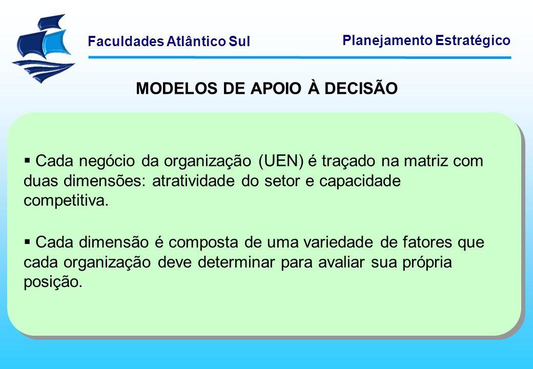 Faculdades Atlântico Sul Planejamento Estratégico MODELOS DE APOIO À DECISÃO A atratividade de mercado pode ser determinada por fatores como: - número de concorrentes - grau de desenvolvimento industrial - fraqueza dos concorrentes.