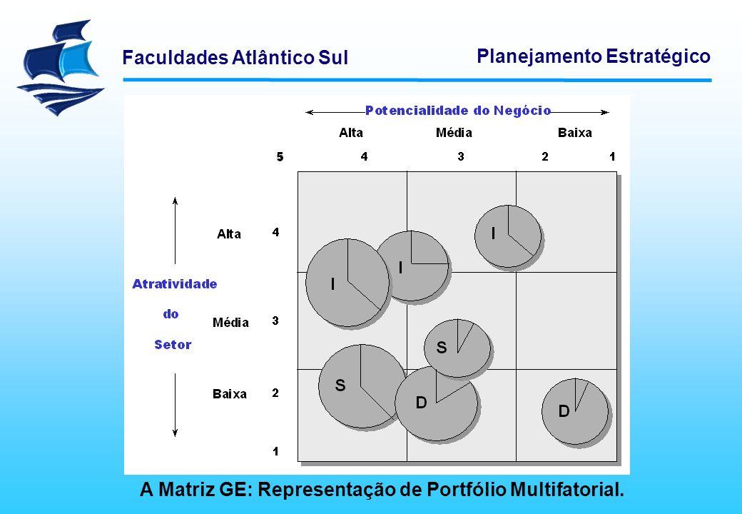 Faculdades Atlântico Sul Planejamento Estratégico MODELOS DE APOIO À DECISÃO Os círculos de diferentes tamanhos na matriz representam as linhas de negócio da organização.