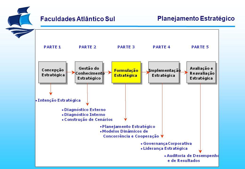 Faculdades Atlântico Sul Planejamento Estratégico