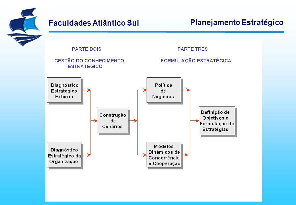 Faculdades Atlântico Sul Planejamento Estratégico FORMULAÇÃO ESTRATÉGICA Política de Negócios Modelos Dinâmicos de Cooperação e Concorrência Definição de Objetivos e Formulação de Estratégias