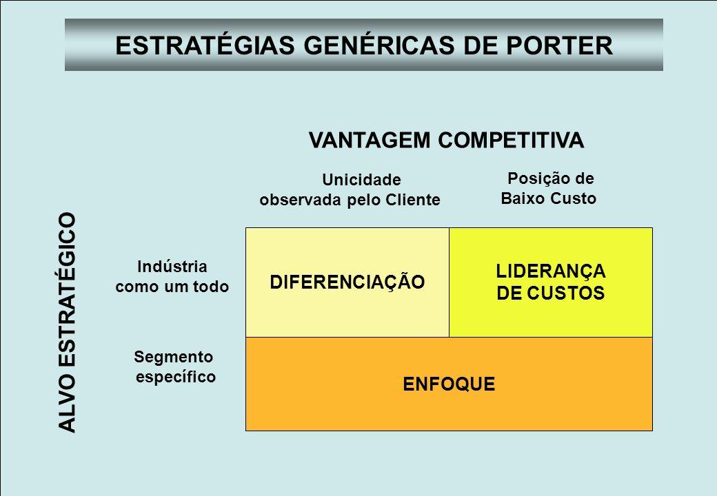 Faculdades Atlântico Sul Planejamento Estratégico ESTRATÉGIAS GENÉRICAS DE PORTER As empresas precisam escolher uma estratégia genérica de competição e investir seus recursos na estratégia escolhida.