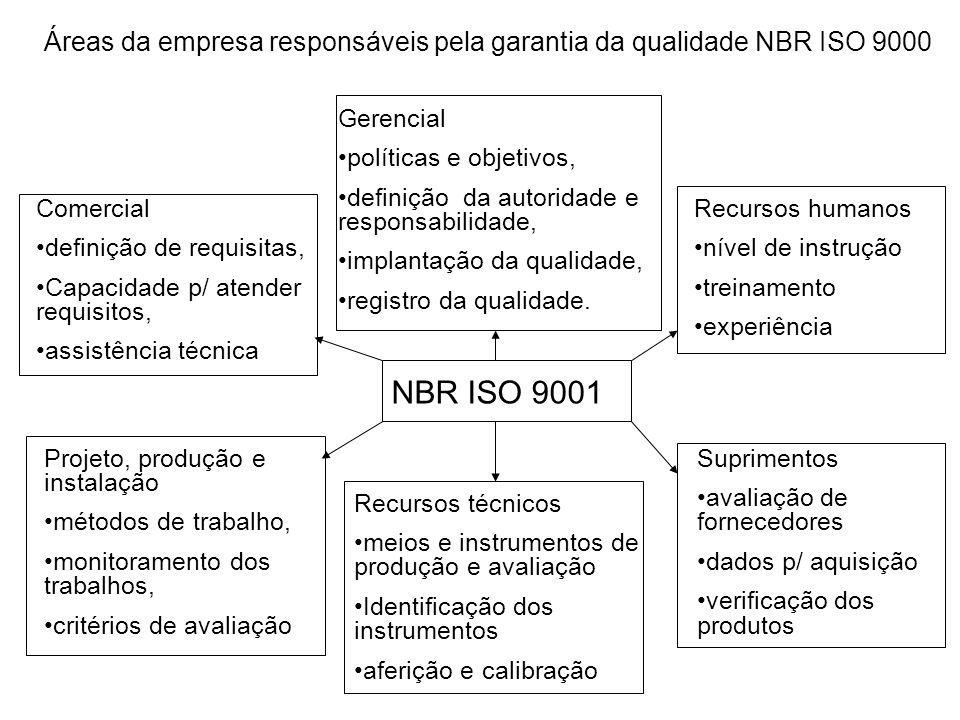 Gerencial políticas e objetivos, definição da autoridade e responsabilidade, implantação da qualidade, registro da qualidade. NBR ISO 9001 Comercial d