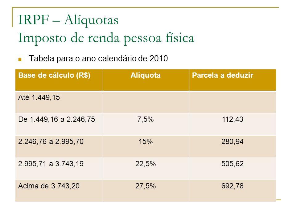 IRPF – Alíquotas Imposto de renda pessoa física Tabela para o ano calendário de 2010 Base de cálculo (R$)AlíquotaParcela a deduzir Até 1.449,15 De 1.4
