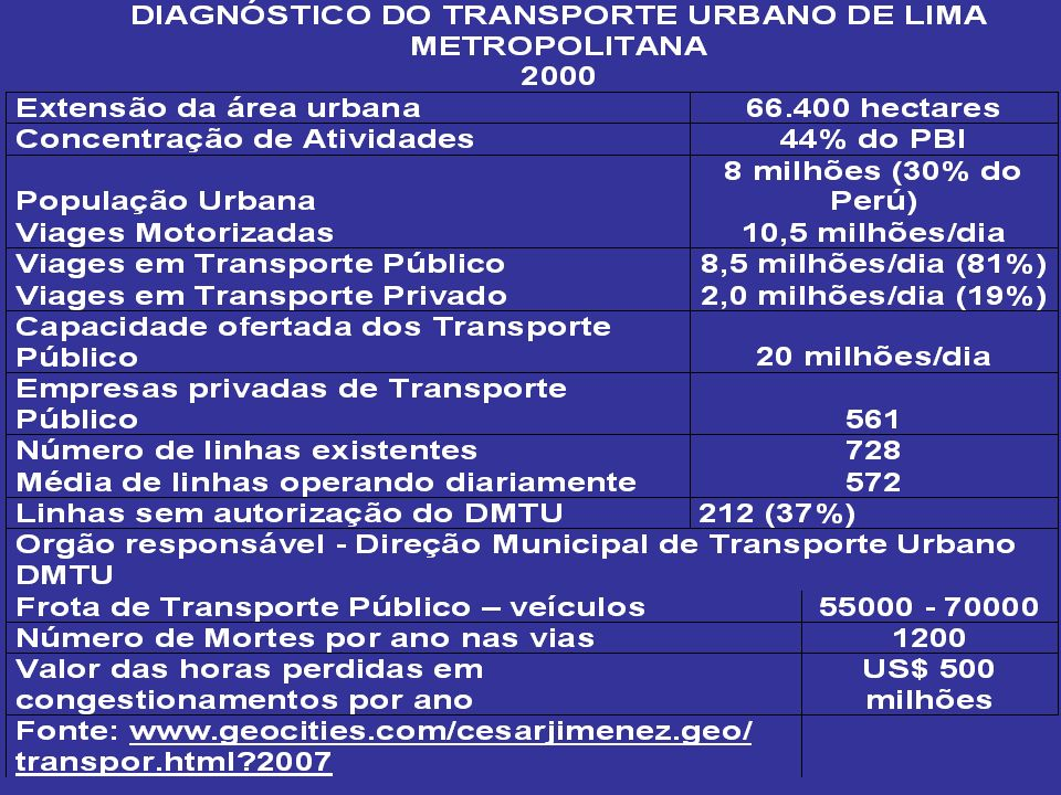 VII - CONCLUSÕES -Prefeitura de Lima desenvolveu um potencial bastante alto em transportes urbanos (foram elaborados inúmeros manuais, regulamentos e muitos livros clássicos foram traduzidos e apresentados nos cursos).