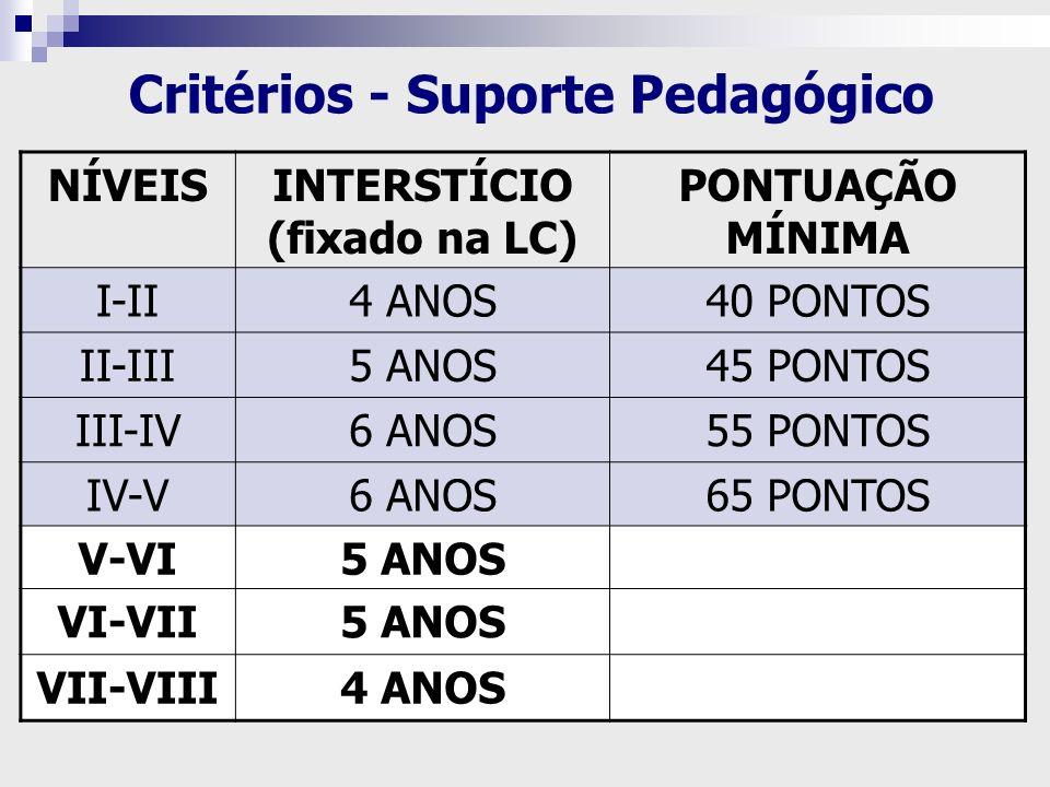 NÍVEISINTERSTÍCIO (fixado na LC) PONTUAÇÃO MÍNIMA I-II4 ANOS40 PONTOS II-III5 ANOS45 PONTOS III-IV6 ANOS55 PONTOS IV-V6 ANOS65 PONTOS V-VI5 ANOS VI-VI