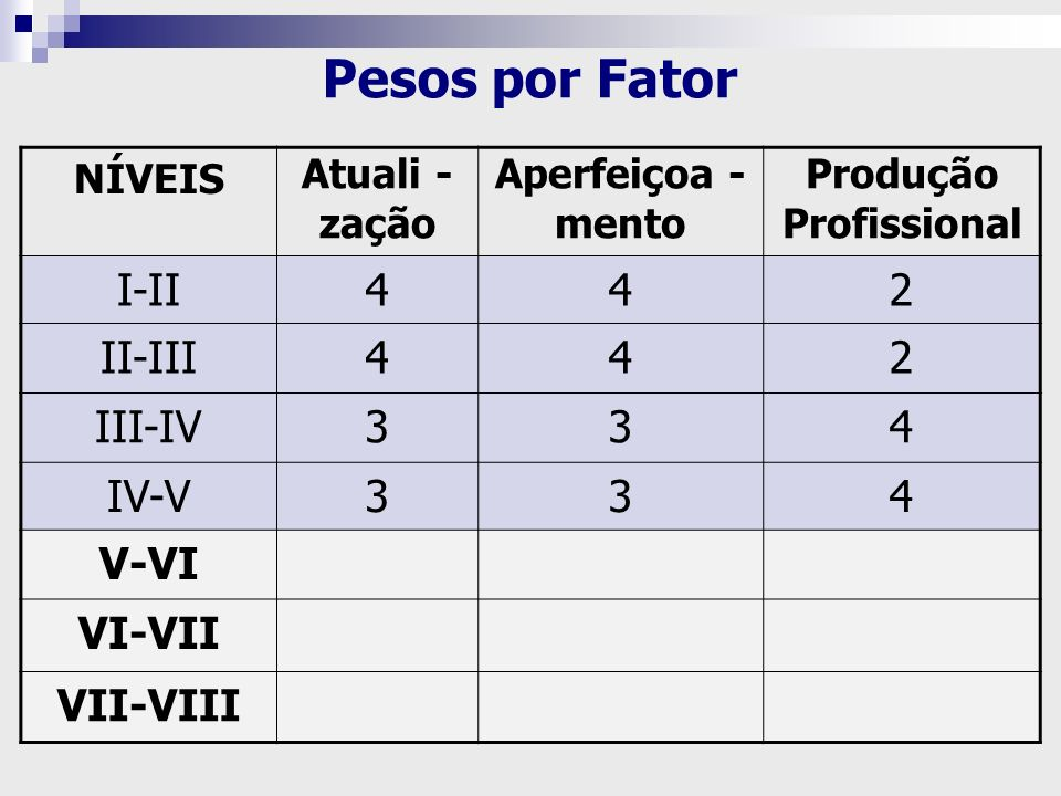 NÍVEIS Atuali - zação Aperfeiçoa - mento Produção Profissional I-II442 II-III442 III-IV334 IV-V334 V-VI VI-VII VII-VIII Pesos por Fator