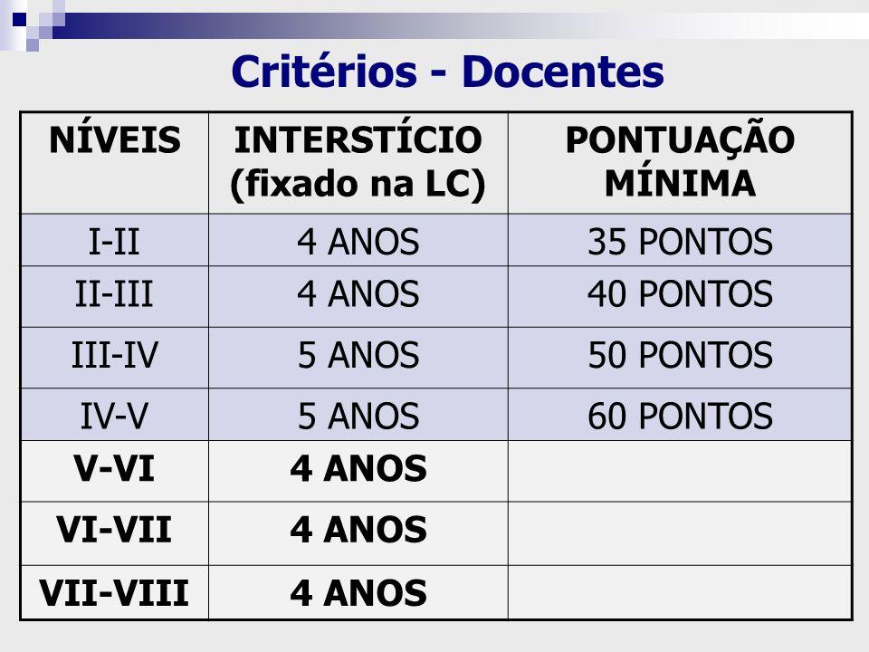 NÍVEISINTERSTÍCIO (fixado na LC) PONTUAÇÃO MÍNIMA I-II4 ANOS35 PONTOS II-III4 ANOS40 PONTOS III-IV5 ANOS50 PONTOS IV-V5 ANOS60 PONTOS V-VI4 ANOS VI-VI