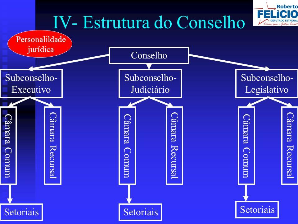 IV- Estrutura do Conselho Conselho Subconselho- Executivo Subconselho- Judiciário Subconselho- Legislativo Câmara Comum Câmara Recursal Setoriais Personalildade jurídica