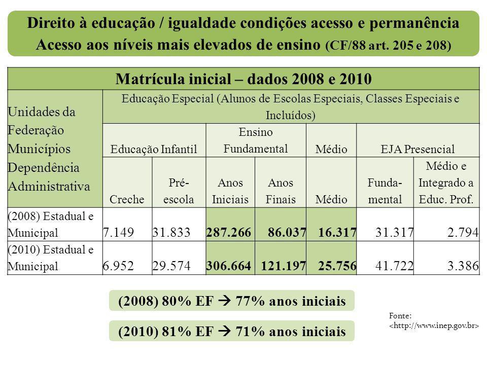 Matrícula inicial – dados 2008 e 2010 Unidades da Federação Municípios Dependência Administrativa Educação Especial (Alunos de Escolas Especiais, Clas