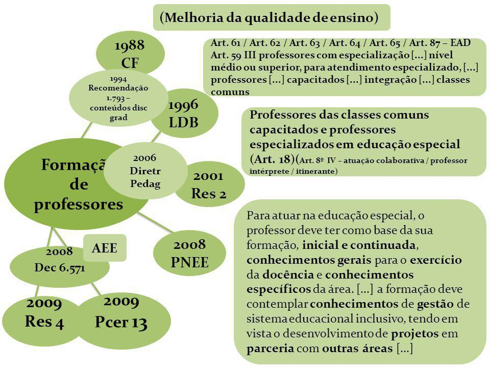 1988 CF 1996 LDB 2001 Res 2 2008 PNEE (Melhoria da qualidade de ensino) Art. 61 / Art. 62 / Art. 63 / Art. 64 / Art. 65 / Art. 87 – EAD Art. 59 III pr