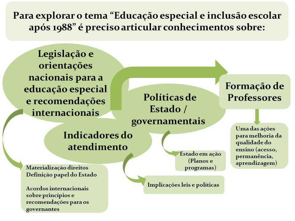 Legislação e orientações nacionais para a educação especial e recomendações internacionais Indicadores do atendimento Políticas de Estado / governamen