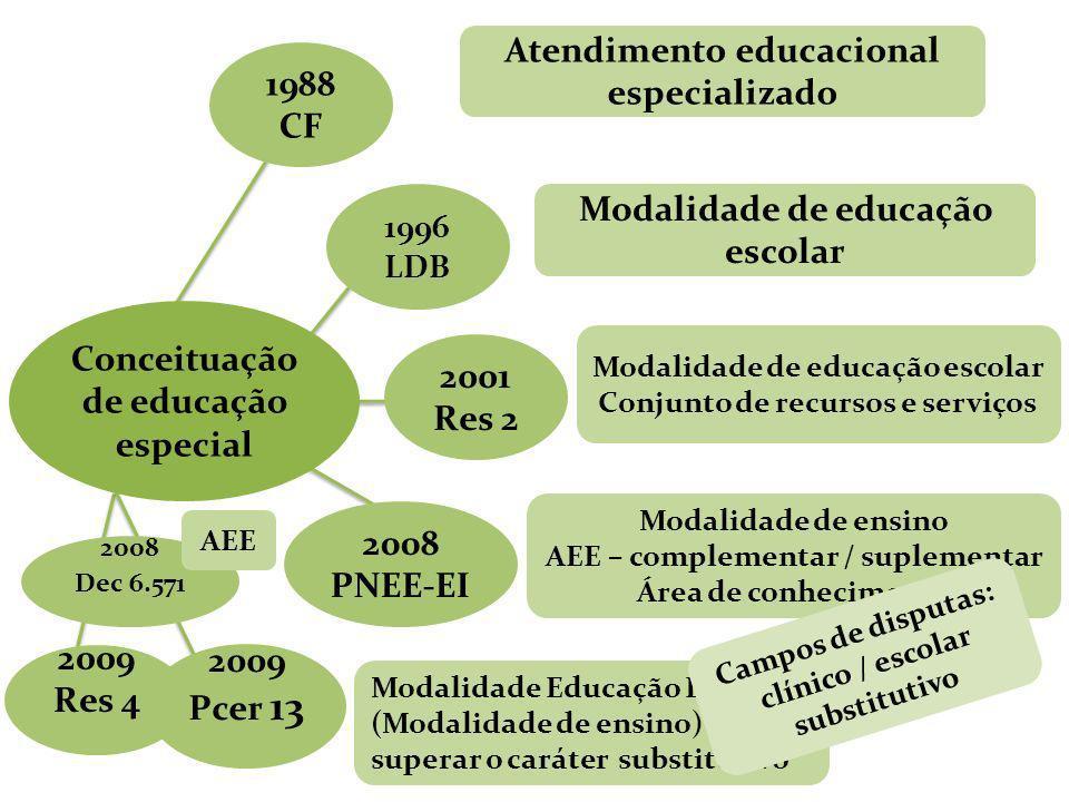 2008 Dec 6.571 Conceituação de educação especial 1988 CF 1996 LDB 2001 Res 2 2008 PNEE-EI 2009 Pcer 13 Atendimento educacional especializado Modalidad