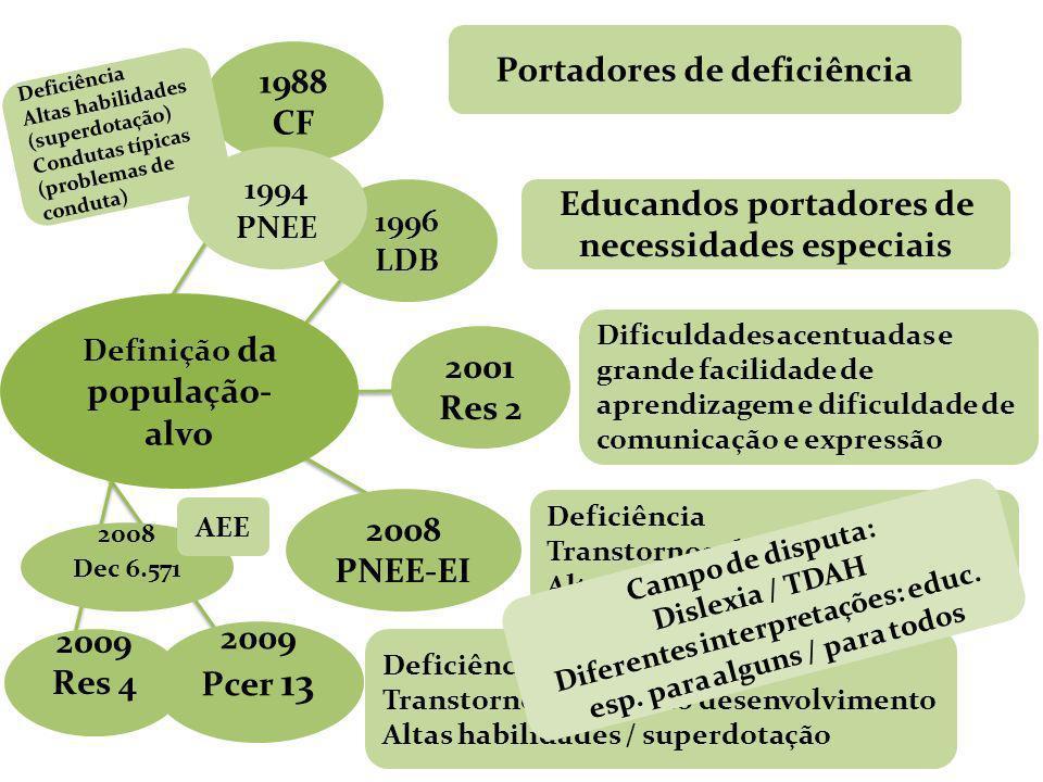 Definição da população- alvo 1988 CF 1996 LDB 2001 Res 2 2008 PNEE-EI 2009 Pcer 13 Portadores de deficiência Educandos portadores de necessidades espe
