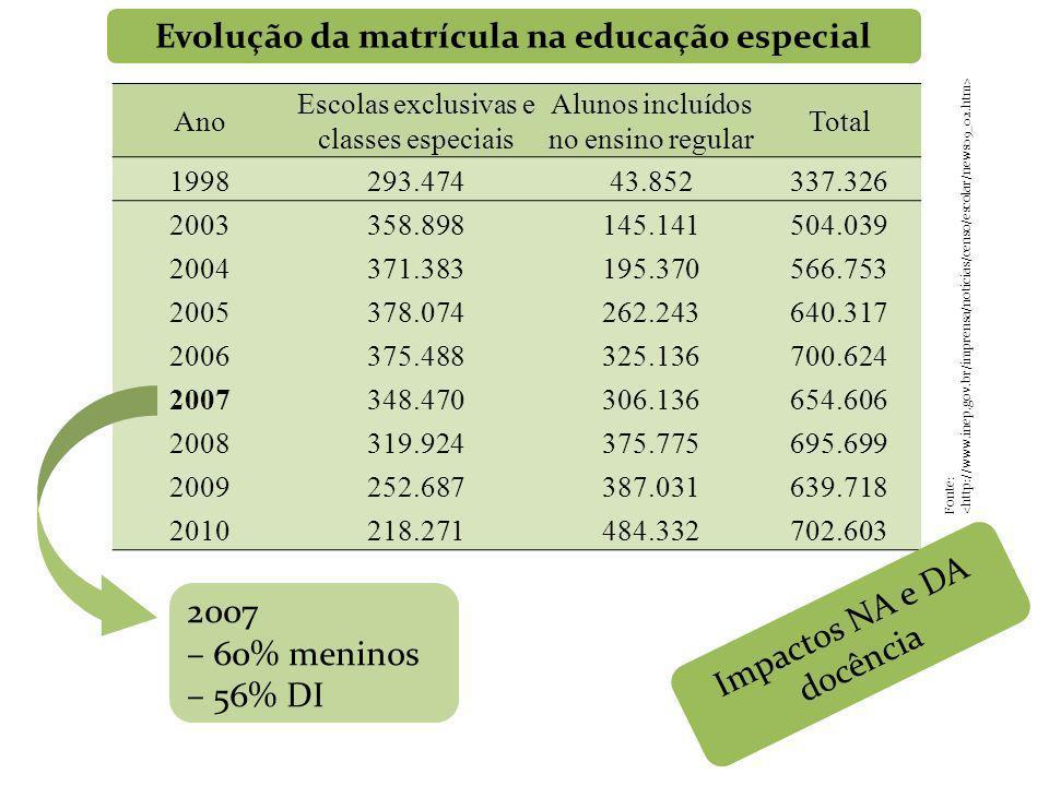 Ano Escolas exclusivas e classes especiais Alunos incluídos no ensino regular Total 1998293.47443.852337.326 2003358.898145.141504.039 2004371.383195.