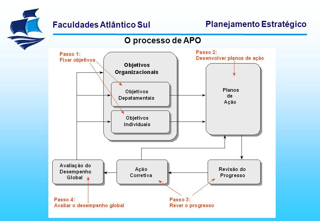 Faculdades Atlântico Sul Planejamento Estratégico O processo de APO