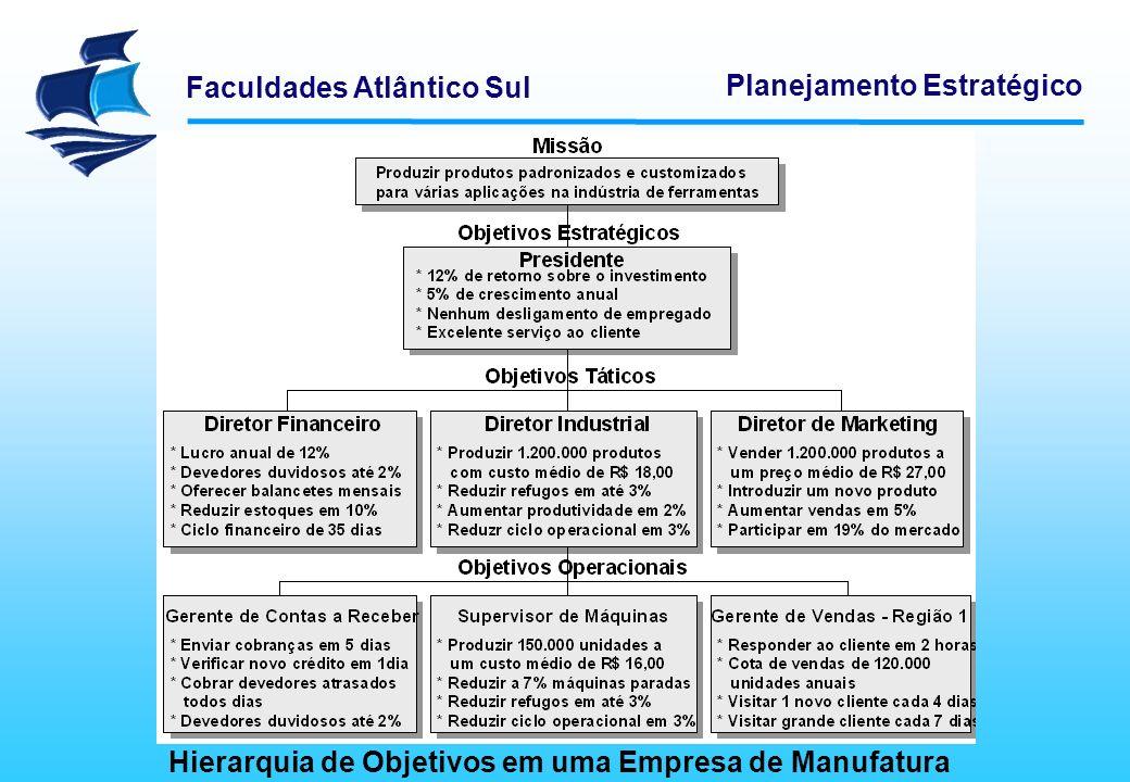 Faculdades Atlântico Sul Planejamento Estratégico Hierarquia de Objetivos em uma Empresa de Manufatura