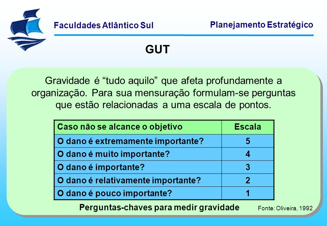 Faculdades Atlântico Sul Planejamento Estratégico GUT Gravidade é tudo aquilo que afeta profundamente a organização. Para sua mensuração formulam-se p