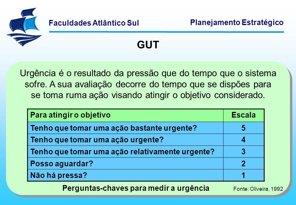 Faculdades Atlântico Sul Planejamento Estratégico GUT Urgência é o resultado da pressão que do tempo que o sistema sofre. A sua avaliação decorre do t