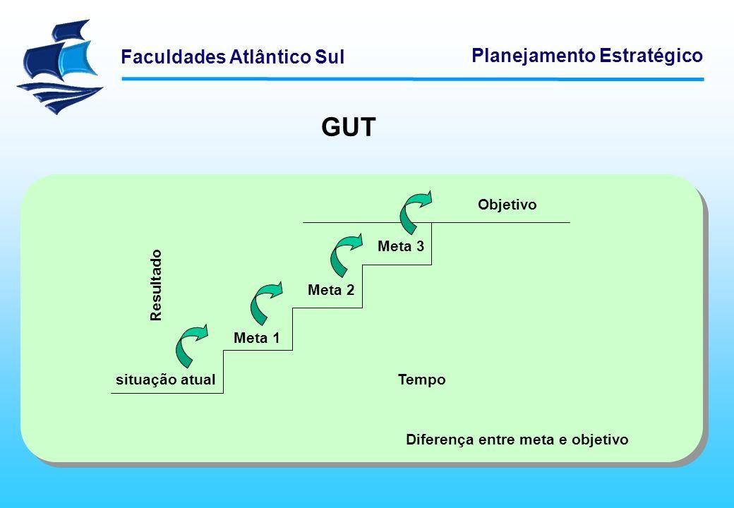 Faculdades Atlântico Sul Planejamento Estratégico GUT situação atual Objetivo Meta 1 Meta 3 Meta 2 Diferença entre meta e objetivo Tempo Resultado