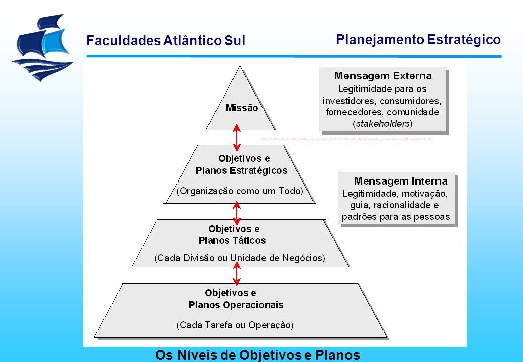 Faculdades Atlântico Sul Planejamento Estratégico Os Níveis de Objetivos e Planos