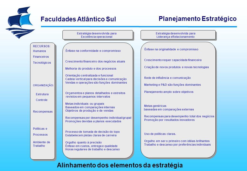 Faculdades Atlântico Sul Planejamento Estratégico Alinhamento dos elementos da estratégia Vendas e operações são funções dominantes Recompensas por de
