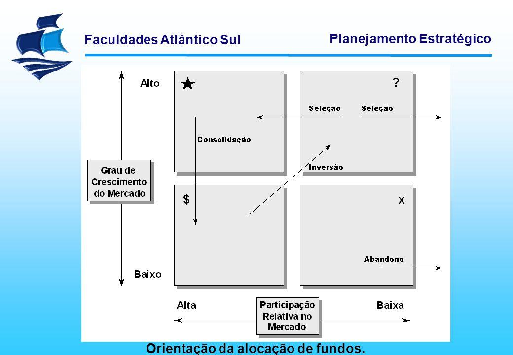 Faculdades Atlântico Sul Planejamento Estratégico Orientação da alocação de fundos.