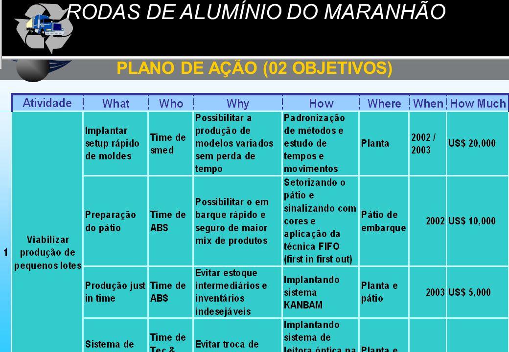 Faculdades Atlântico Sul Planejamento Estratégico PLANO DE AÇÃO (02 OBJETIVOS) RODAS DE ALUMÍNIO DO MARANHÃO