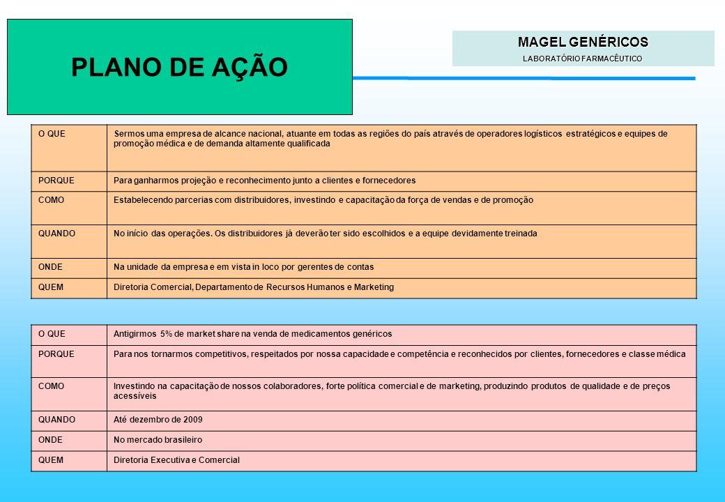 Faculdades Atlântico Sul Planejamento Estratégico MAGEL GENÉRICOS LABORATÓRIO FARMACÊUTICO PLANO DE AÇÃO O QUESermos uma empresa de alcance nacional,