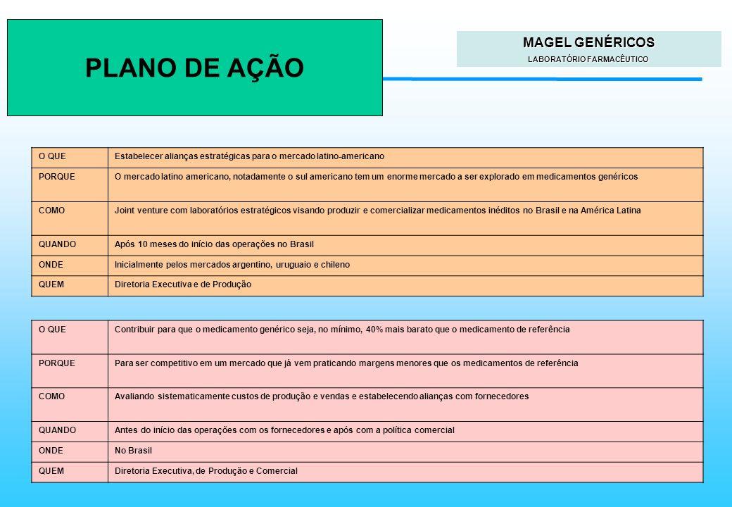 Faculdades Atlântico Sul Planejamento Estratégico O QUEEstabelecer alianças estratégicas para o mercado latino-americano PORQUEO mercado latino americ