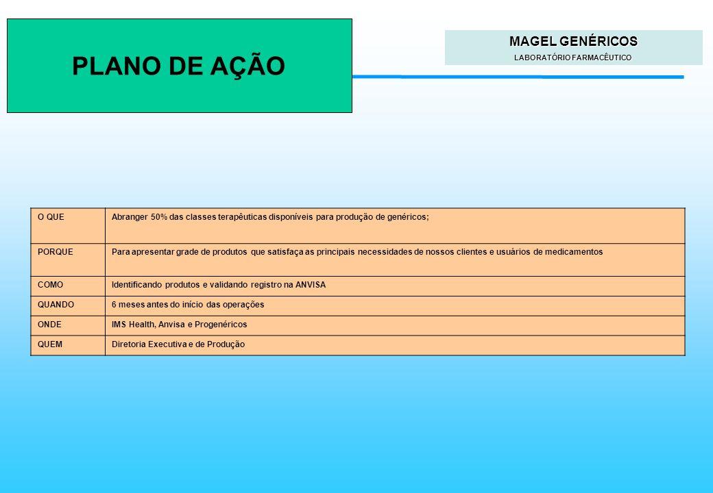 Faculdades Atlântico Sul Planejamento Estratégico O QUEAbranger 50% das classes terapêuticas disponíveis para produção de genéricos; PORQUEPara aprese