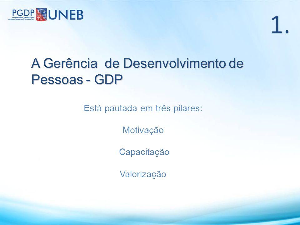 A Gerência de Desenvolvimento de Pessoas - GDP 1. Está pautada em três pilares: Motivação Capacitação Valorização