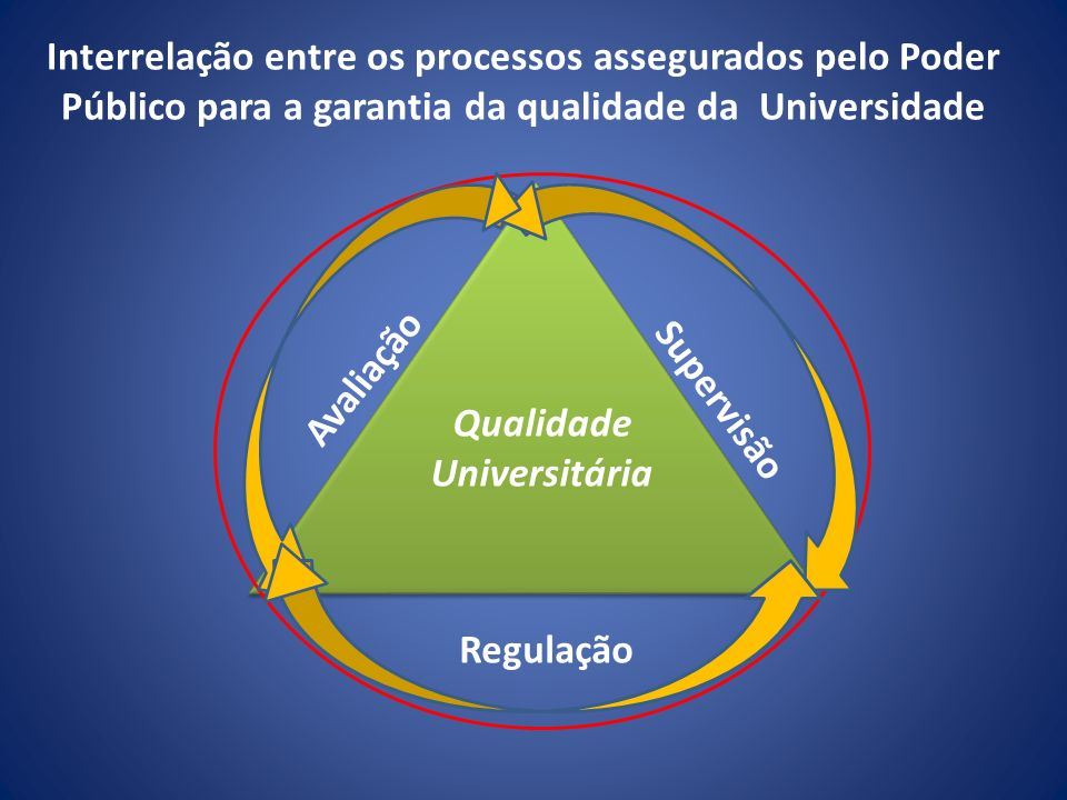 Interrelação entre os processos assegurados pelo Poder Público para a garantia da qualidade da Universidade Supervisão Avaliação Regulação Qualidade U