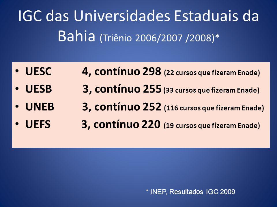 IGC das Universidades Estaduais da Bahia (Triênio 2006/2007 /2008)* UESC 4, contínuo 298 (22 cursos que fizeram Enade) UESB 3, contínuo 255 (33 cursos