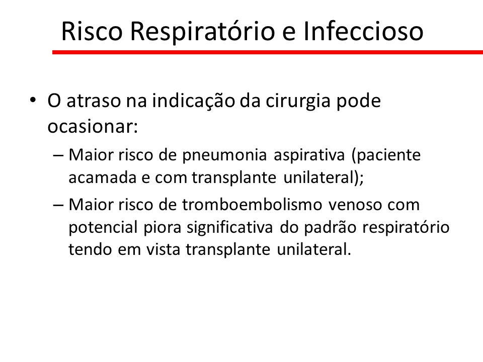 O atraso na indicação da cirurgia pode ocasionar: – Maior risco de pneumonia aspirativa (paciente acamada e com transplante unilateral); – Maior risco