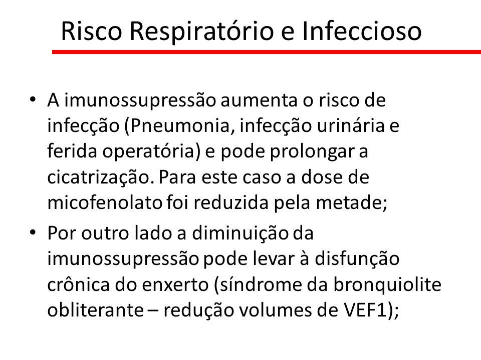 A imunossupressão aumenta o risco de infecção (Pneumonia, infecção urinária e ferida operatória) e pode prolongar a cicatrização. Para este caso a dos