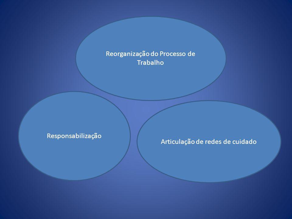 Reorganização do Processo de Trabalho Responsabilização Articulação de redes de cuidado