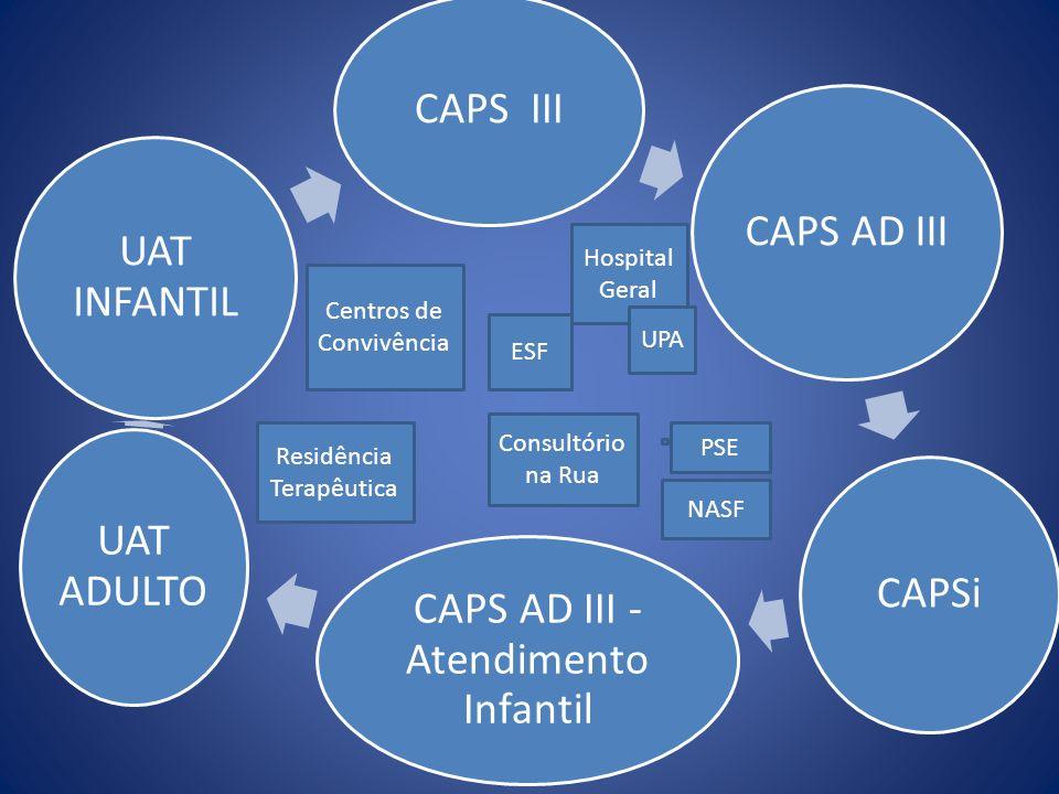 CAPS III CAPS AD III CAPSi CAPS AD III - Atendimento Infantil UAT ADULTO UAT INFANTIL ESF NASF Hospital Geral Consultório na Rua Residência Terapêutic