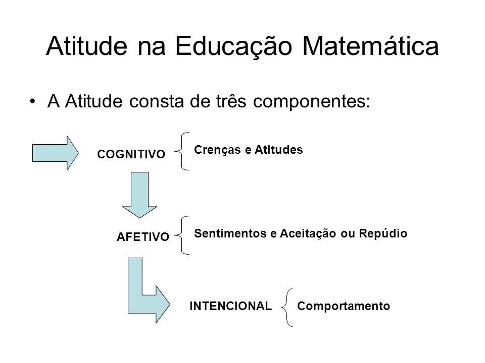 Atitude na Educação Matemática A Atitude consta de três componentes: COGNITIVO Crenças e Atitudes AFETIVO INTENCIONAL Sentimentos e Aceitação ou Repúd