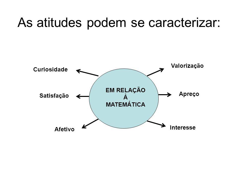 As atitudes podem se caracterizar: EM RELAÇÃO À MATEMÁTICA Valorização Apreço Interesse Curiosidade Satisfação Afetivo