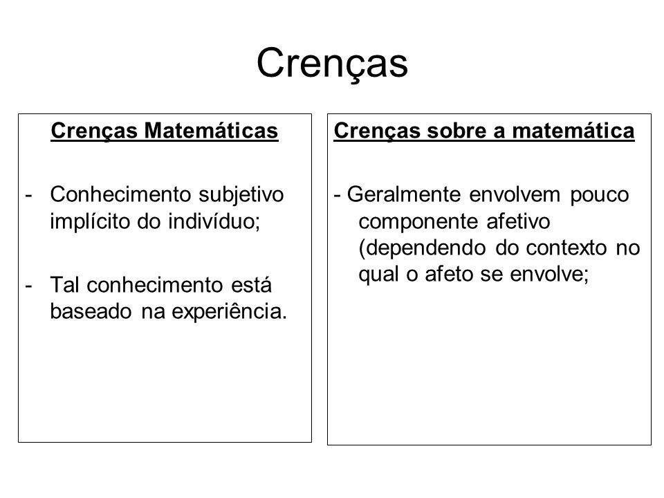 Crenças Crenças Matemáticas -Conhecimento subjetivo implícito do indivíduo; -Tal conhecimento está baseado na experiência. Crenças sobre a matemática