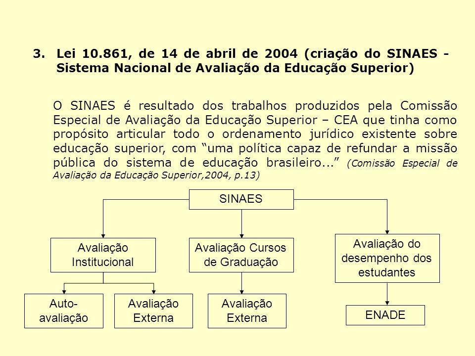 3.Lei 10.861, de 14 de abril de 2004 (criação do SINAES - Sistema Nacional de Avaliação da Educação Superior) O SINAES é resultado dos trabalhos produ