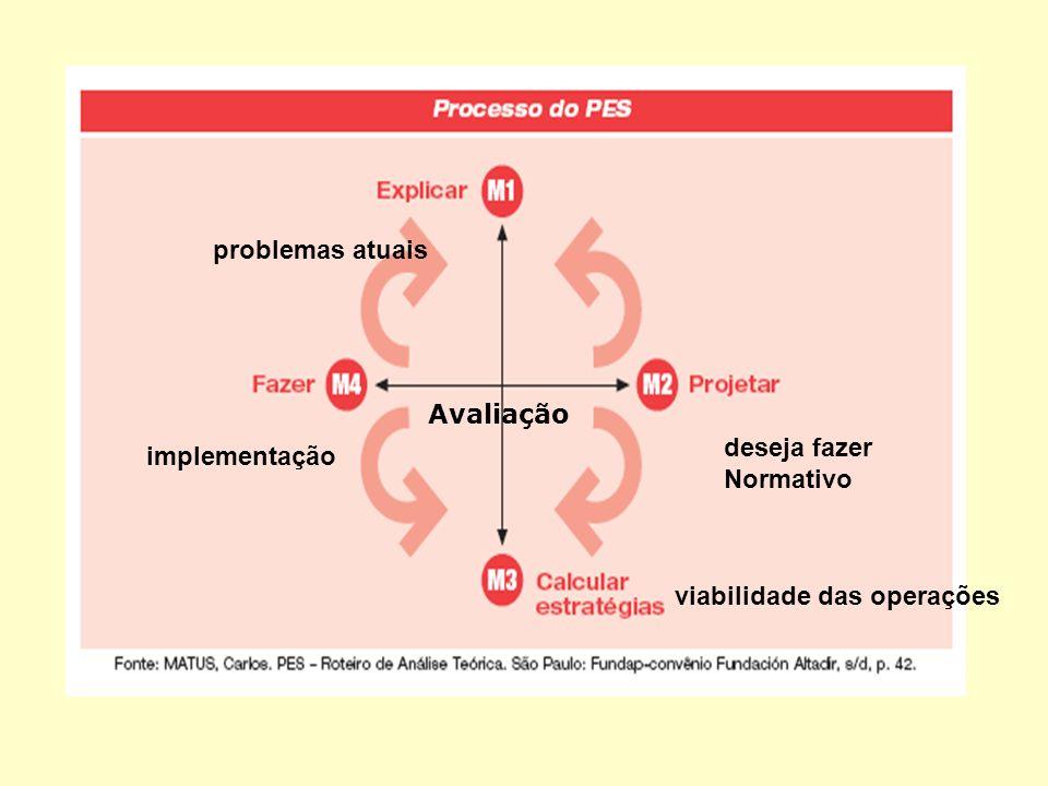 SEGUNDA ETAPA FAZER O DIAGNÓSTICO (levantamento dos problemas): É um processo de constante investigação das forças que influenciam a instituição.